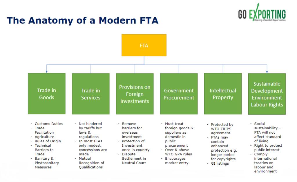 anatomy of a FTA